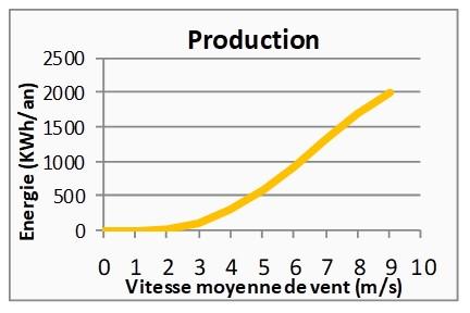 graphe production