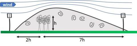 schema perturbation vent eolienne
